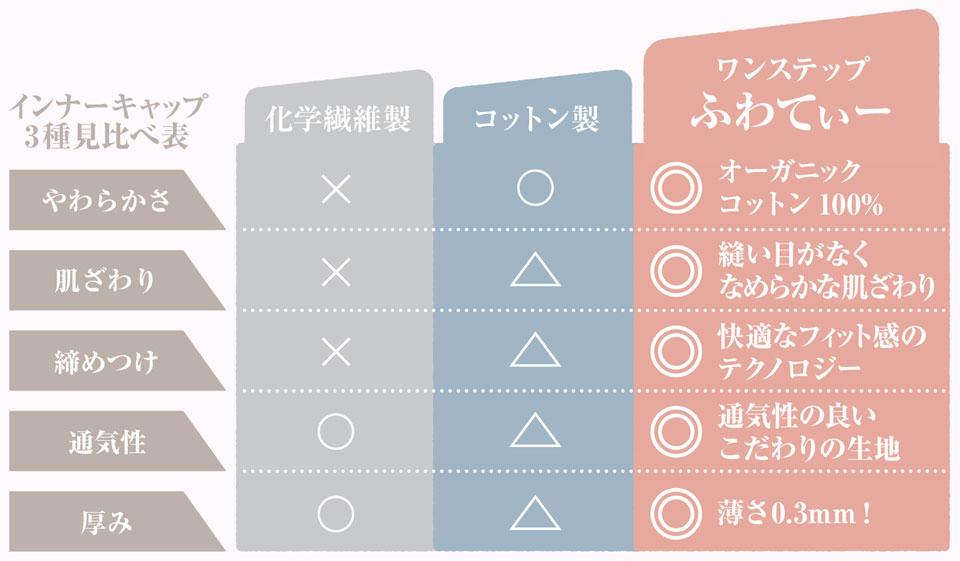 インナーキャップ3種見比べ表